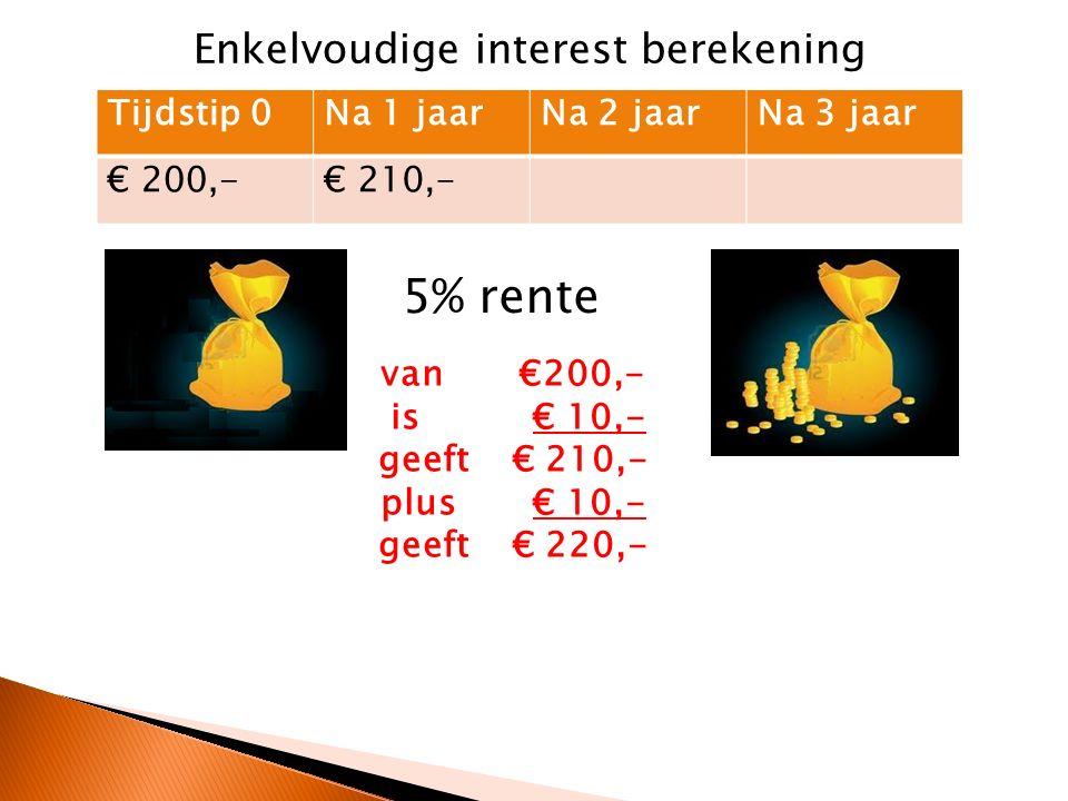 Tijdstip 0Na 1 jaarNa 2 jaarNa 3 jaar € 200,-€ 210,-€ 220,- 5% rente van €200,- is € 10,- geeft € 210,- plus € 10,- geeft € 220,- plus € 10,- geeft € 230,- Enkelvoudige interest berekening