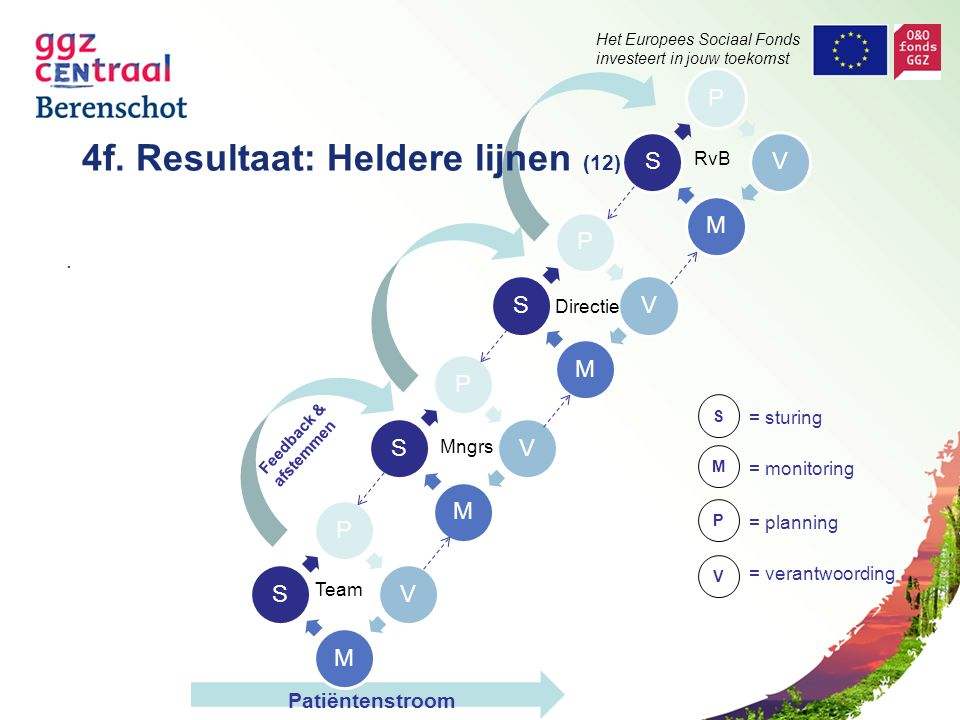 Het Europees Sociaal Fonds investeert in jouw toekomst. Patiëntenstroom Directie V = planning = verantwoording Mngrs Team Feedback & afstemmen S = stu