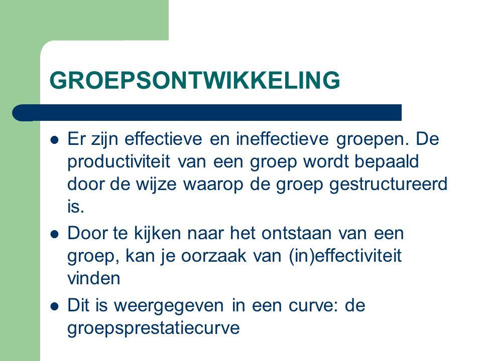GROEPSONTWIKKELING Er zijn effectieve en ineffectieve groepen. De productiviteit van een groep wordt bepaald door de wijze waarop de groep gestructure