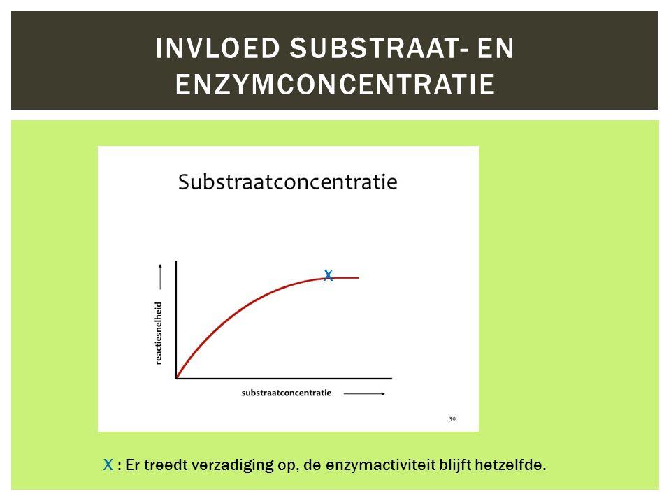 INVLOED SUBSTRAAT- EN ENZYMCONCENTRATIE X : Er treedt verzadiging op, de enzymactiviteit blijft hetzelfde.