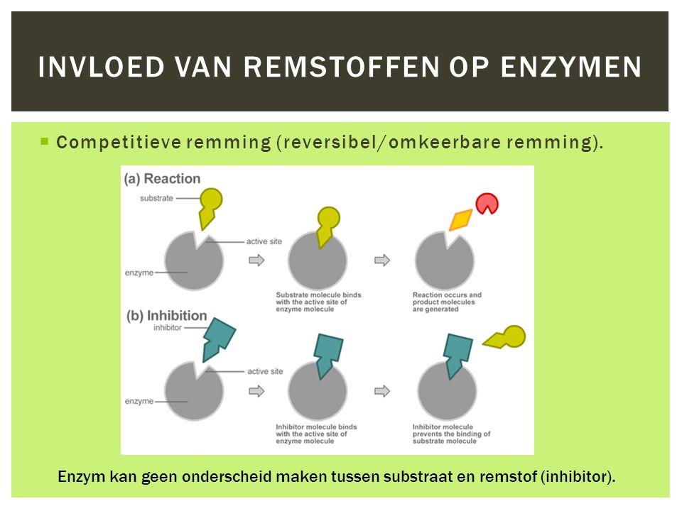  Competitieve remming (reversibel/omkeerbare remming). INVLOED VAN REMSTOFFEN OP ENZYMEN Enzym kan geen onderscheid maken tussen substraat en remstof