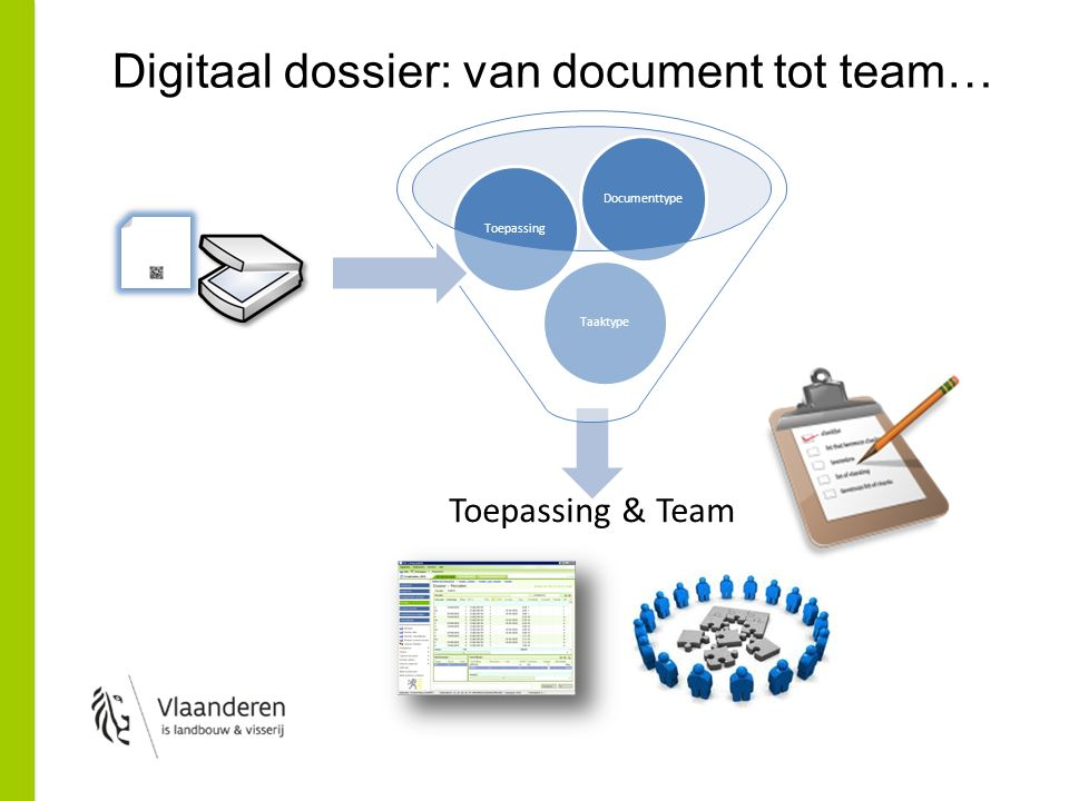 Digitaal dossier: van document tot team… Toepassing & Team TaaktypeToepassingDocumenttype