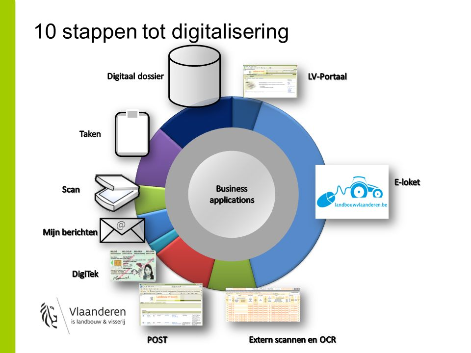 10 stappen tot digitalisering @