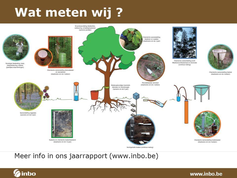 Wat meten wij Meer info in ons jaarrapport (www.inbo.be)