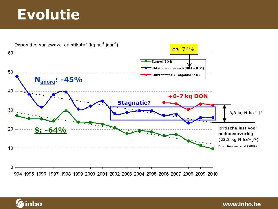 Evolutie S: -64% N anorg : -45% Kritische last voor bodemverzuring (23,8 kg N ha -1 j -1 ) Bron: Genouw et al (2004) ca.