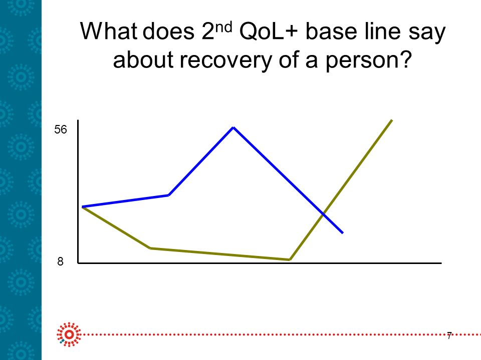 7 What does 2 nd QoL+ base line say about recovery of a person 56 8