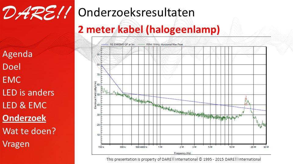 This presentation is property of DARE!! International © 1995 - 2015 DARE!! International Onderzoeksresultaten 2 meter kabel (halogeenlamp) Agenda Doel