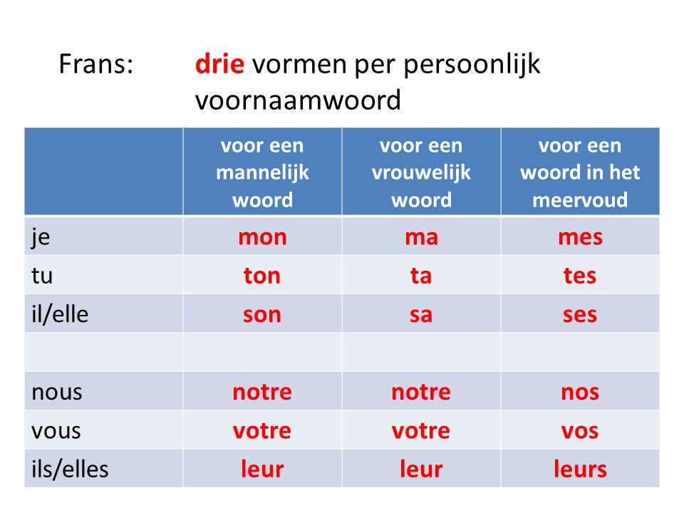 Frans: drie vormen per persoonlijk voornaamwoord voor een mannelijk woord voor een vrouwelijk woord voor een woord in het meervoud jemonmames tutontates il/ellesonsases nousnotre nos vousvotre vos ils/ellesleur leurs