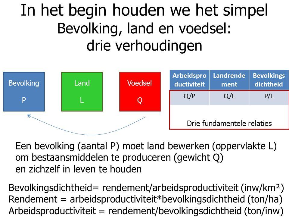 In het begin houden we het simpel Bevolking, land en voedsel: drie verhoudingen Bevolking P Land L Voedsel Q Bevolkingsdichtheid= rendement/arbeidsproductiviteit (inw/km²) Rendement = arbeidsproductiviteit*bevolkingsdichtheid (ton/ha) Arbeidsproductiviteit = rendement/bevolkingsdichtheid (ton/inw) Arbeidspro ductiviteit Landrende ment Bevolkings dichtheid Q/PQ/LP/L Drie fundamentele relaties Een bevolking (aantal P) moet land bewerken (oppervlakte L) om bestaansmiddelen te produceren (gewicht Q) en zichzelf in leven te houden