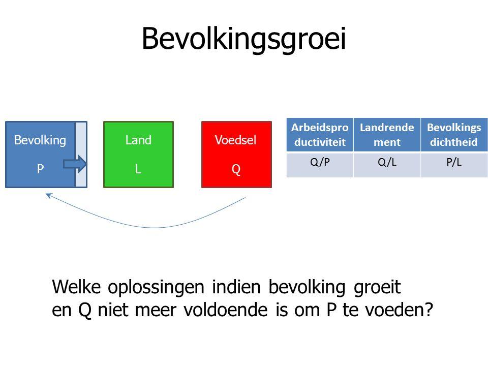 Bevolkingsgroei Arbeidspro ductiviteit Landrende ment Bevolkings dichtheid Q/PQ/LP/L Welke oplossingen indien bevolking groeit en Q niet meer voldoend
