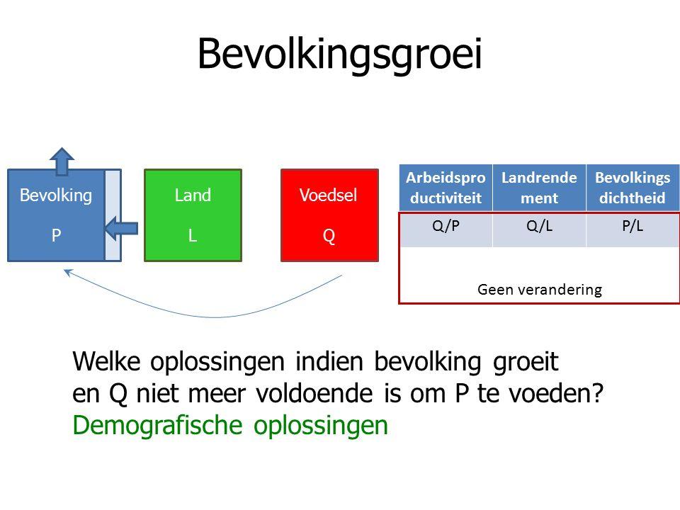 Bevolkingsgroei Arbeidspro ductiviteit Landrende ment Bevolkings dichtheid Q/PQ/LP/L Welke oplossingen indien bevolking groeit en Q niet meer voldoende is om P te voeden.