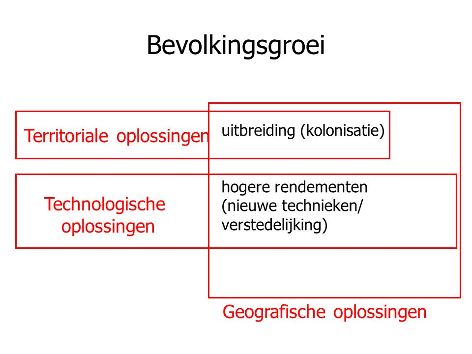 Bevolkingsgroei uitbreiding (kolonisatie) hogere rendementen (nieuwe technieken/ verstedelijking) Geografische oplossingen Territoriale oplossingen Technologische oplossingen