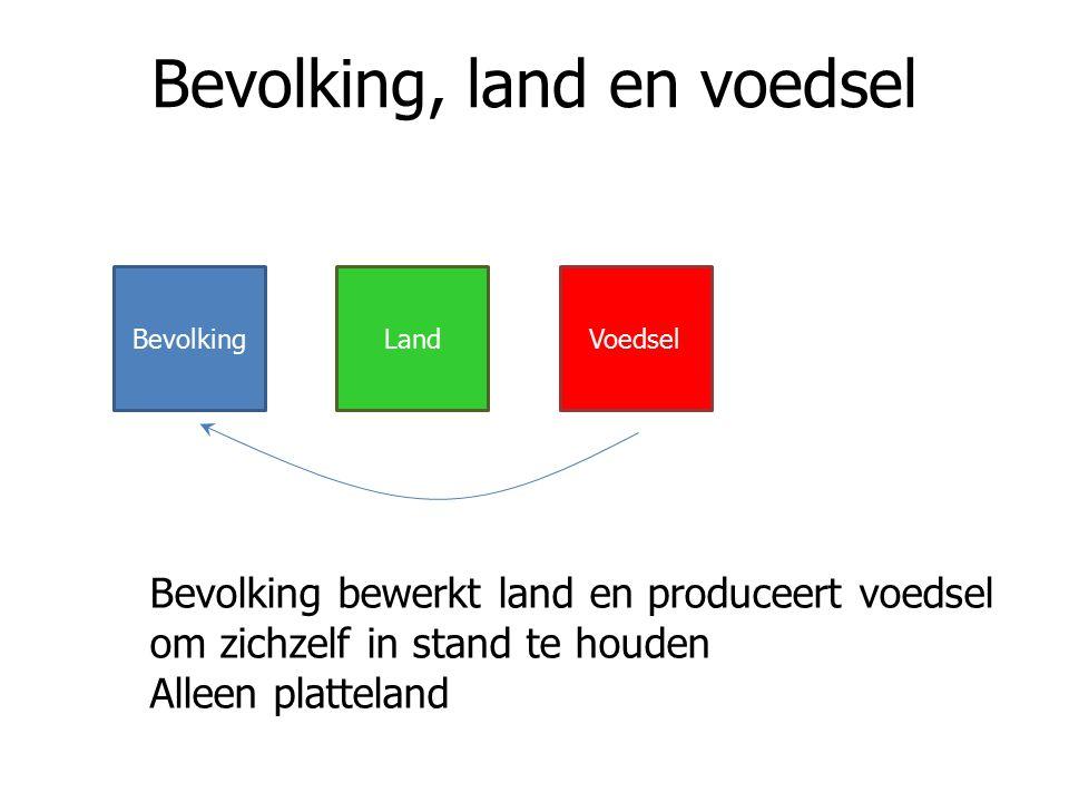 Bevolking, land en voedsel BevolkingLandVoedsel Bevolking bewerkt land en produceert voedsel om zichzelf in stand te houden Alleen platteland