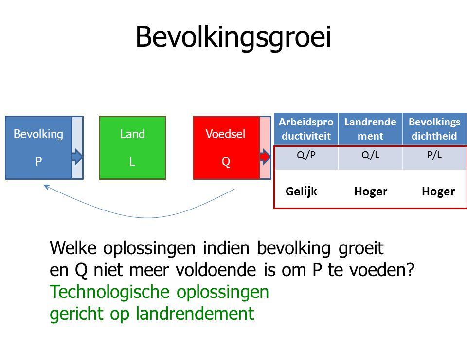 Bevolkingsgroei Arbeidspro ductiviteit Landrende ment Bevolkings dichtheid Q/PQ/LP/L Gelijk Hoger Hoger Welke oplossingen indien bevolking groeit en Q niet meer voldoende is om P te voeden.