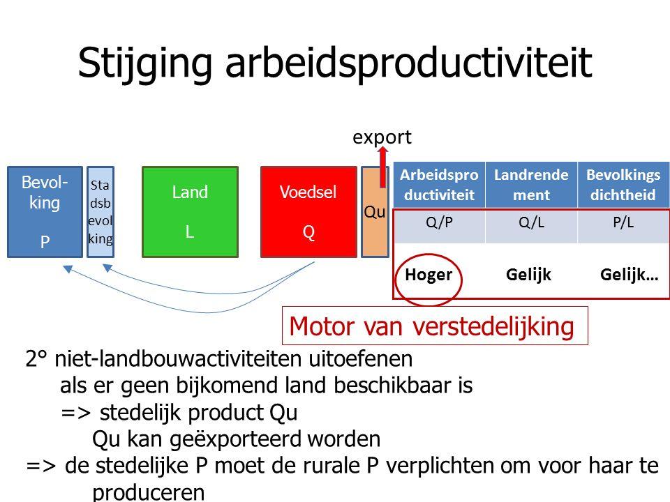 2° niet-landbouwactiviteiten uitoefenen als er geen bijkomend land beschikbaar is => stedelijk product Qu Qu kan geëxporteerd worden => de stedelijke