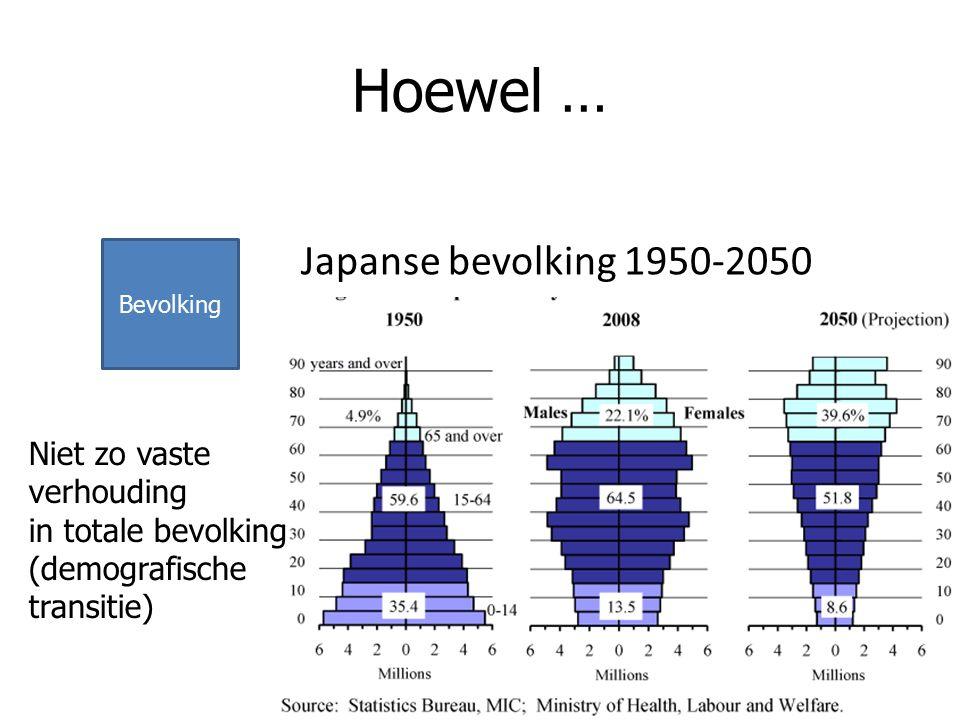 Bevolking Hoewel … Japanse bevolking 1950-2050 Niet zo vaste verhouding in totale bevolking (demografische transitie)