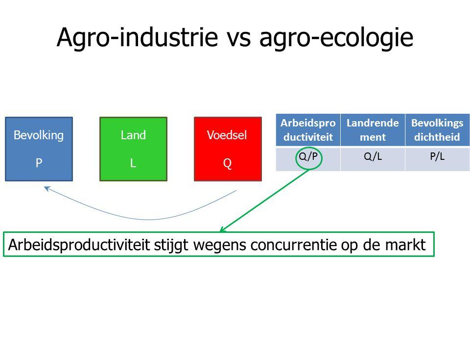 Agro-industrie vs agro-ecologie Arbeidspro ductiviteit Landrende ment Bevolkings dichtheid Q/PQ/LP/L Bevolking P Land L Voedsel Q Arbeidsproductiviteit stijgt wegens concurrentie op de markt
