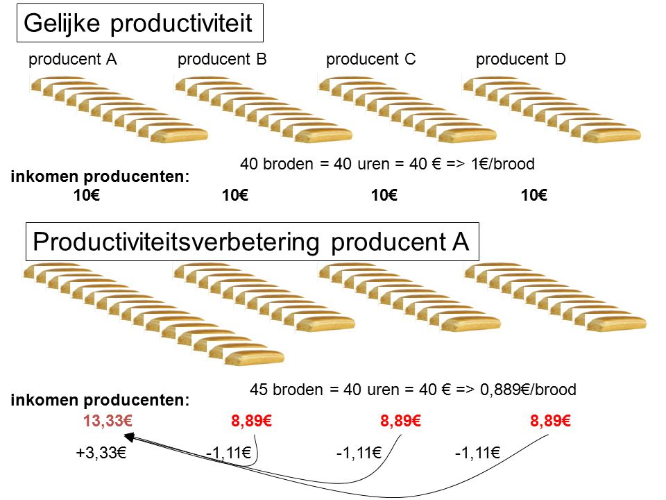 40 broden = 40 uren = 40 € => 1€/brood producent Aproducent Bproducent Cproducent D 10€ 45 broden = 40 uren = 40 € => 0,889€/brood 13,33€8,89€ -1,11€ inkomen producenten: +3,33€ Gelijke productiviteit Productiviteitsverbetering producent A