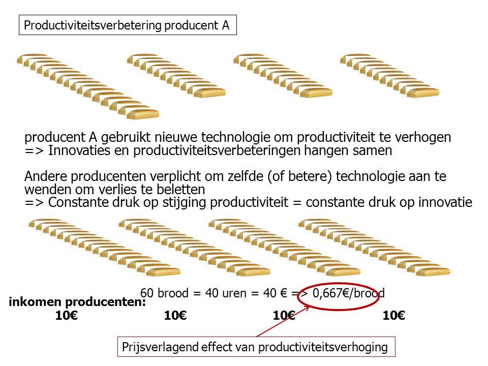 producent A gebruikt nieuwe technologie om productiviteit te verhogen => Innovaties en productiviteitsverbeteringen hangen samen Andere producenten verplicht om zelfde (of betere) technologie aan te wenden om verlies te beletten => Constante druk op stijging productiviteit = constante druk op innovatie 60 brood = 40 uren = 40 € => 0,667€/brood 10€ inkomen producenten: Prijsverlagend effect van productiviteitsverhoging