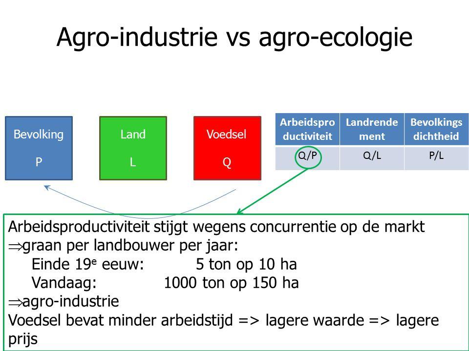 Agro-industrie vs agro-ecologie Arbeidspro ductiviteit Landrende ment Bevolkings dichtheid Q/PQ/LP/L Bevolking P Land L Voedsel Q Arbeidsproductiviteit stijgt wegens concurrentie op de markt  graan per landbouwer per jaar: Einde 19 e eeuw: 5 ton op 10 ha Vandaag: 1000 ton op 150 ha  agro-industrie Voedsel bevat minder arbeidstijd => lagere waarde => lagere prijs