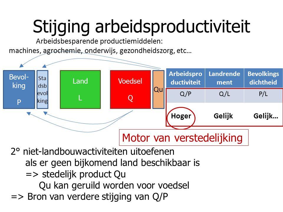 Stijging arbeidsproductiviteit Arbeidspro ductiviteit Landrende ment Bevolkings dichtheid Q/PQ/LP/L Hoger Gelijk Gelijk… Bevol- king P Land L Voedsel