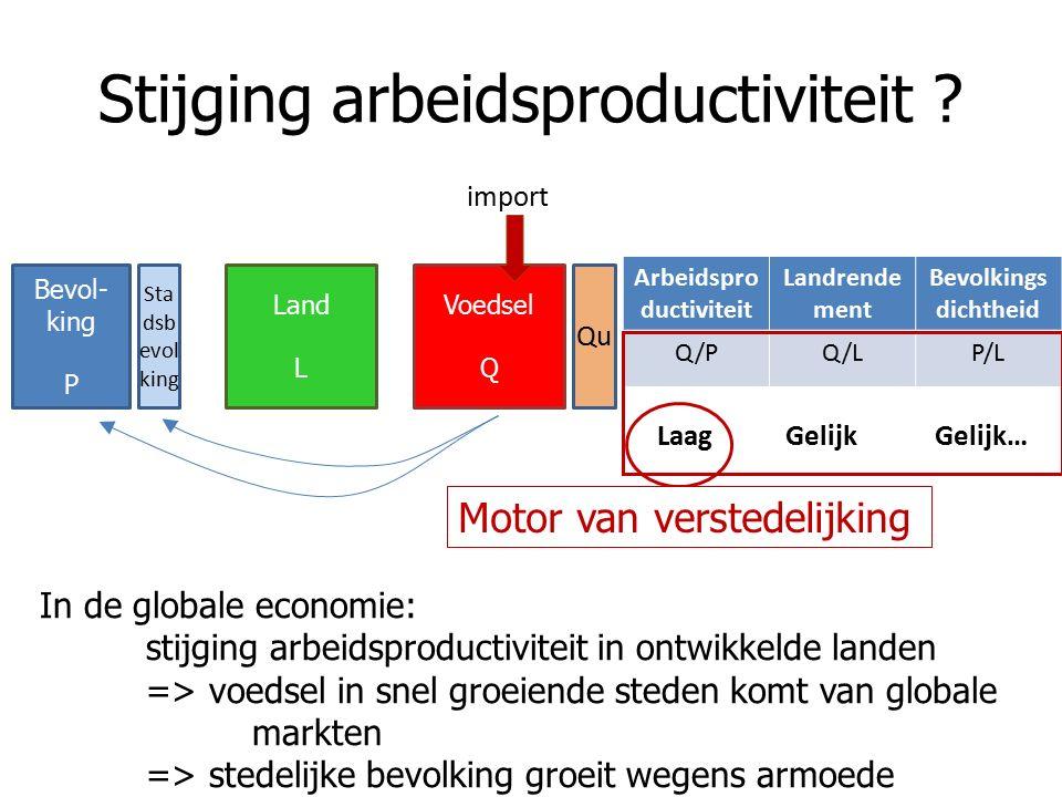 Stijging arbeidsproductiviteit ? Arbeidspro ductiviteit Landrende ment Bevolkings dichtheid Q/PQ/LP/L Laag Gelijk Gelijk… Bevol- king P Land L Voedsel