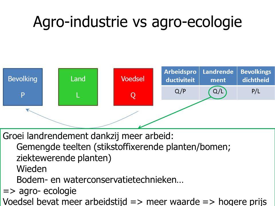 Agro-industrie vs agro-ecologie Arbeidspro ductiviteit Landrende ment Bevolkings dichtheid Q/PQ/LP/L Bevolking P Land L Voedsel Q Groei landrendement dankzij meer arbeid: Gemengde teelten (stikstoffixerende planten/bomen; ziektewerende planten) Wieden Bodem- en waterconservatietechnieken… => agro- ecologie Voedsel bevat meer arbeidstijd => meer waarde => hogere prijs