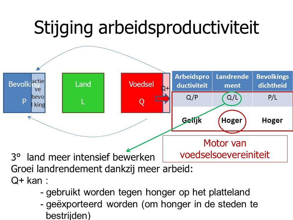 Stijging arbeidsproductiviteit Arbeidspro ductiviteit Landrende ment Bevolkings dichtheid Q/PQ/LP/L Gelijk Hoger Hoger Bevolking P Land L Voedsel Q ac