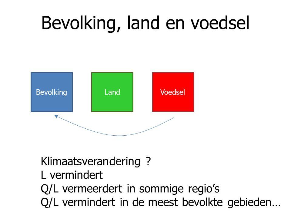 Bevolking, land en voedsel BevolkingLandVoedsel Klimaatsverandering .