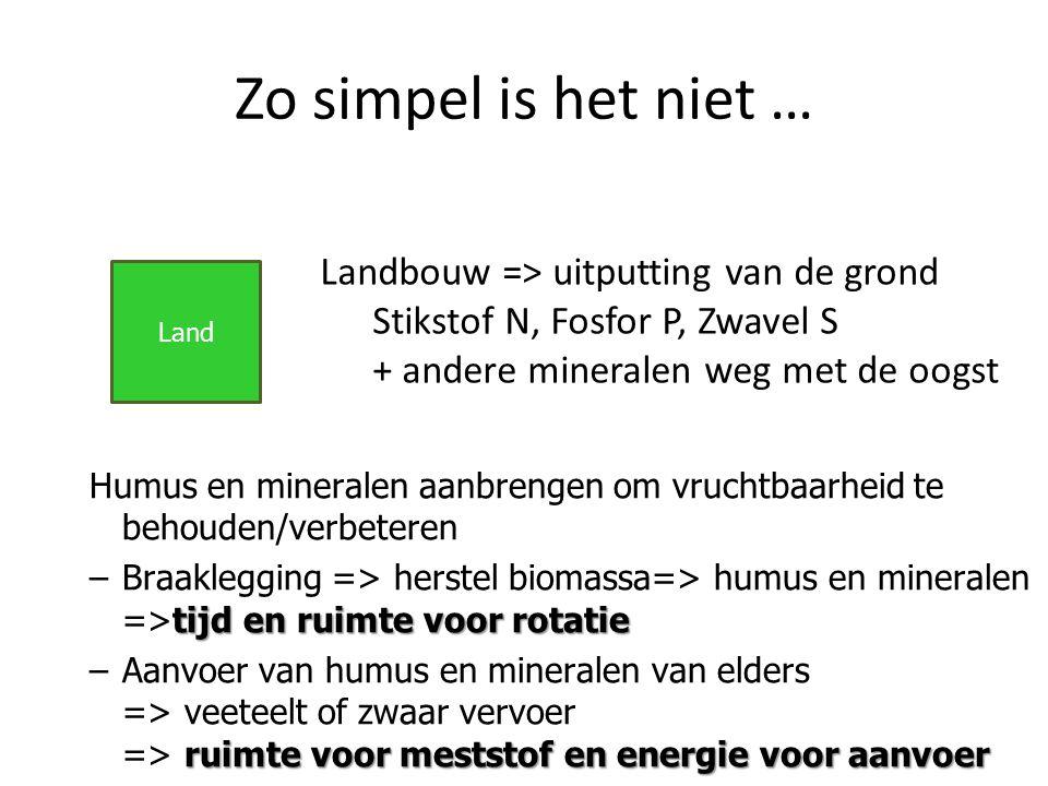Land Humus en mineralen aanbrengen om vruchtbaarheid te behouden/verbeteren tijd en ruimte voor rotatie –Braaklegging => herstel biomassa=> humus en m