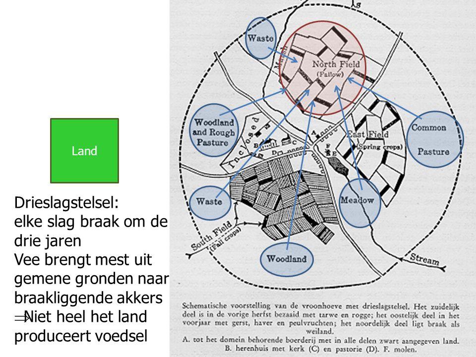 Land Drieslagstelsel: elke slag braak om de drie jaren Vee brengt mest uit gemene gronden naar braakliggende akkers  Niet heel het land produceert voedsel