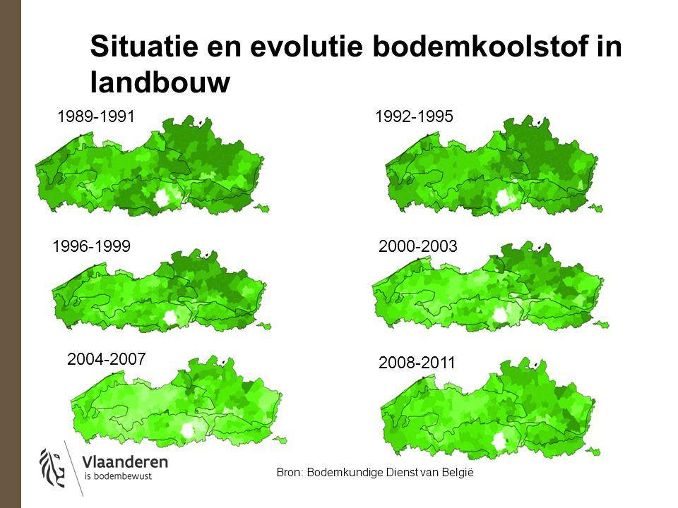 Bodemkoolstof in akkerbouwpercelen (2008-2011) Bron: Bodemkundige Dienst van België