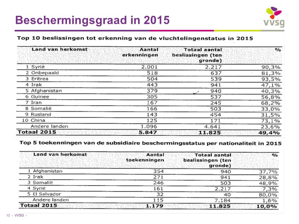 VVSG - Beschermingsgraad in 2015 10 -