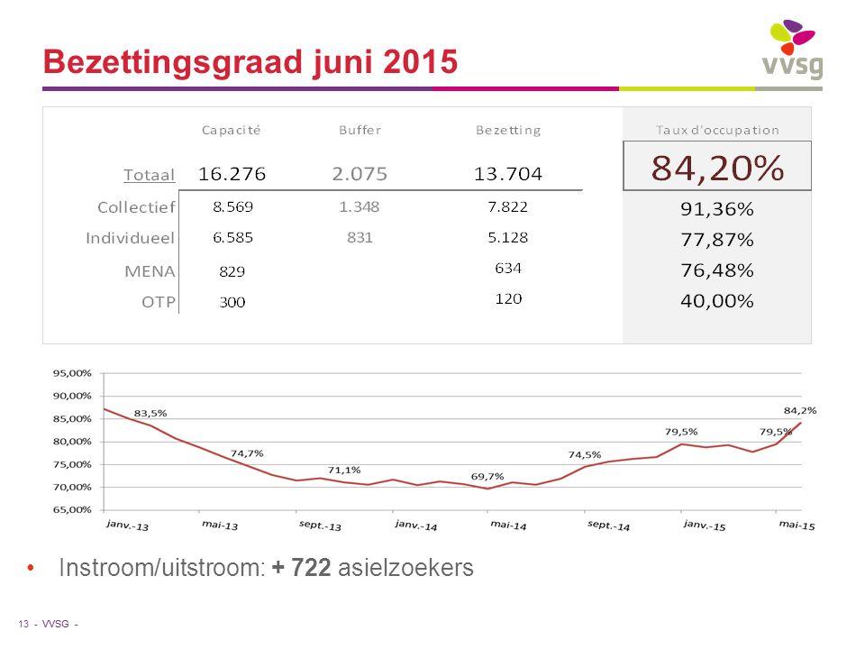 VVSG - Bezettingsgraad juni 2015 Instroom/uitstroom: + 722 asielzoekers 13 -