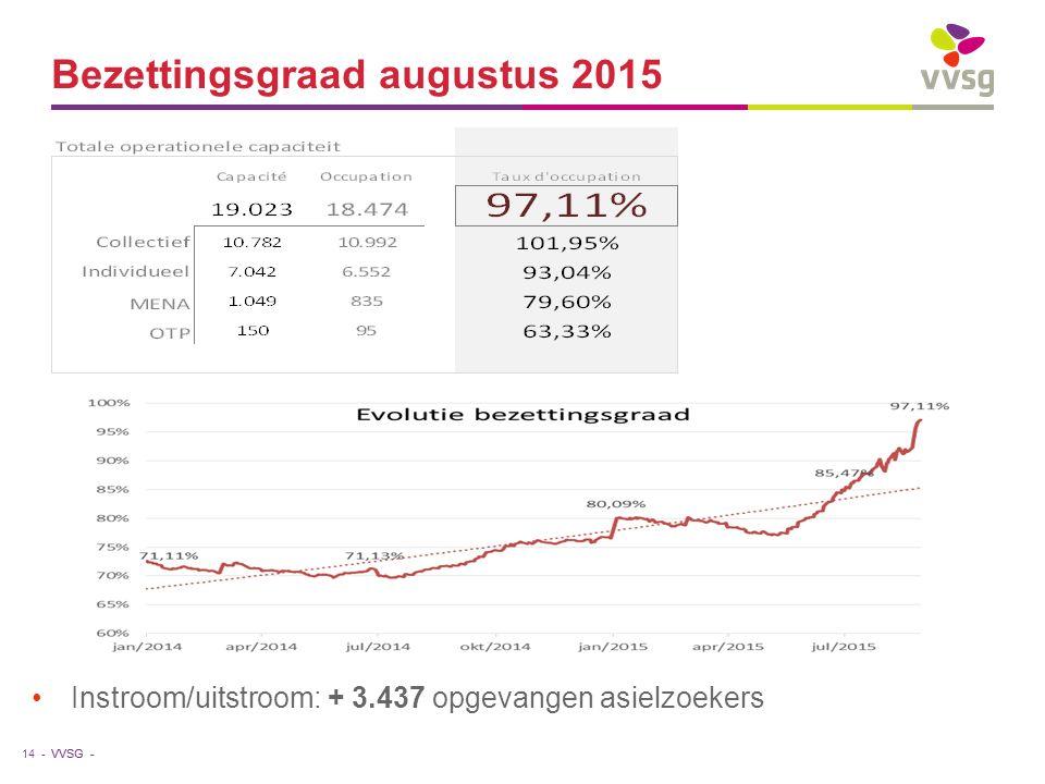 VVSG - Bezettingsgraad augustus 2015 Instroom/uitstroom: + 3.437 opgevangen asielzoekers 14 -