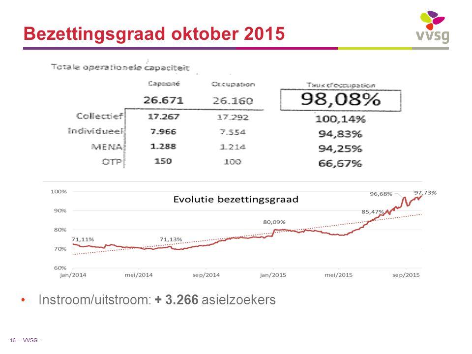 VVSG - Bezettingsgraad oktober 2015 Instroom/uitstroom: + 3.266 asielzoekers 16 -