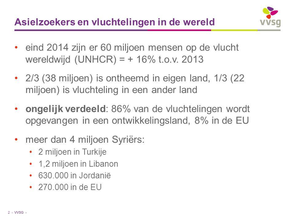 VVSG - Asielzoekers en vluchtelingen in de wereld eind 2014 zijn er 60 miljoen mensen op de vlucht wereldwijd (UNHCR) = + 16% t.o.v. 2013 2/3 (38 milj