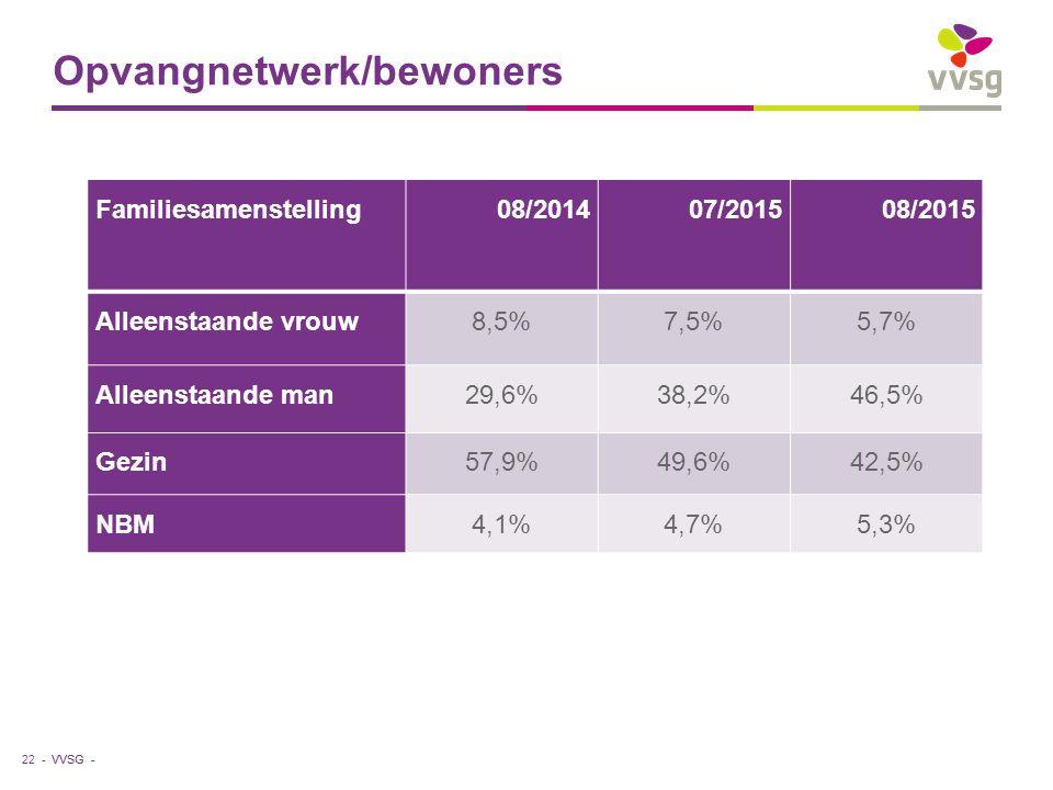 VVSG - Opvangnetwerk/bewoners 22 - Familiesamenstelling08/201407/201508/2015 Alleenstaande vrouw8,5%7,5%5,7% Alleenstaande man29,6%38,2%46,5% Gezin57,9%49,6%42,5% NBM4,1%4,7%5,3%