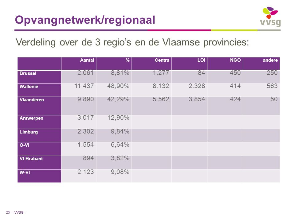 VVSG - Opvangnetwerk/regionaal 23 - Aantal%CentraLOINGOandere Brussel 2.0618,81%1.27784450250 Wallonië 11.43748,90%8.1322.328414563 Vlaanderen 9.89042