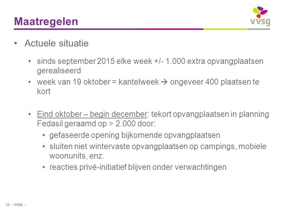 VVSG - Maatregelen 29 - Actuele situatie sinds september 2015 elke week +/- 1.000 extra opvangplaatsen gerealiseerd week van 19 oktober = kantelweek 