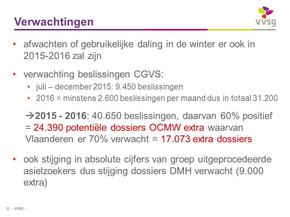 VVSG - Verwachtingen 32 - afwachten of gebruikelijke daling in de winter er ook in 2015-2016 zal zijn verwachting beslissingen CGVS: juli – december 2015: 9.450 beslissingen 2016 = minstens 2.600 beslissingen per maand dus in totaal 31.200  2015 - 2016: 40.650 beslissingen, daarvan 60% positief = 24.390 potentiële dossiers OCMW extra waarvan Vlaanderen er 70% verwacht = 17.073 extra dossiers ook stijging in absolute cijfers van groep uitgeprocedeerde asielzoekers dus stijging dossiers DMH verwacht (9.000 extra)