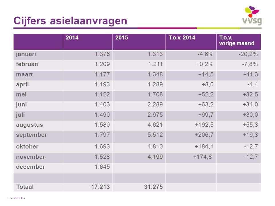 VVSG - Cijfers asielaanvragen 5 - 20142015T.o.v. 2014T.o.v. vorige maand januari1.3761.313-4,6%-20,2% februari1.2091.211+0,2%-7,8% maart1.1771.348+14,