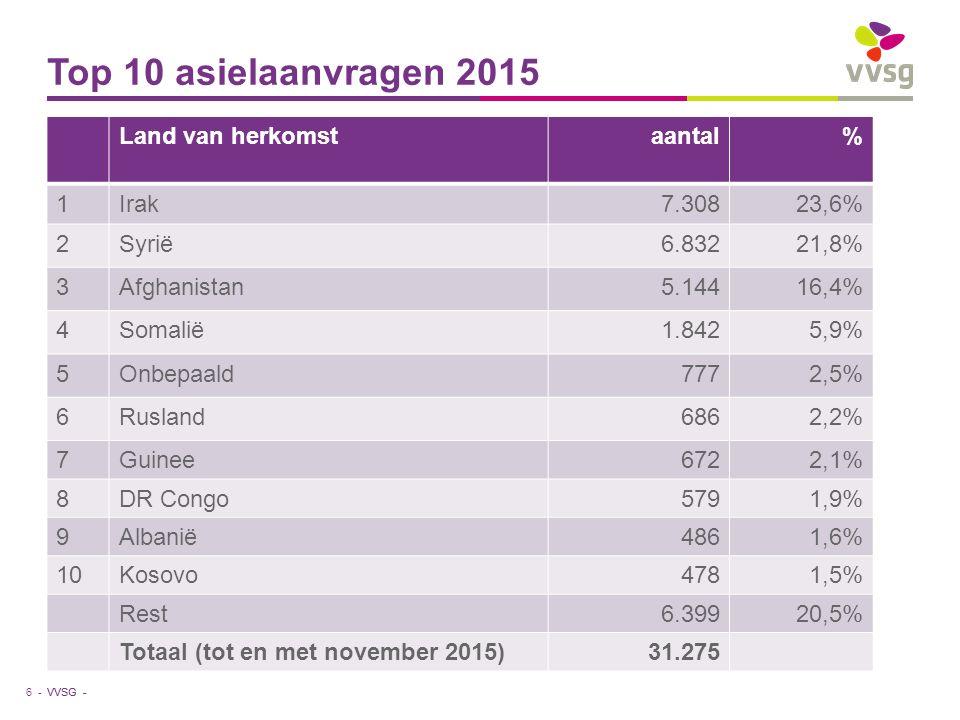 VVSG - Top 10 asielaanvragen 2015 Land van herkomstaantal% 1Irak7.30823,6% 2Syrië6.83221,8% 3Afghanistan5.14416,4% 4Somalië1.8425,9% 5Onbepaald7772,5% 6Rusland6862,2% 7Guinee6722,1% 8DR Congo5791,9% 9Albanië4861,6% 10Kosovo4781,5% Rest6.39920,5% Totaal (tot en met november 2015)31.275 6 -