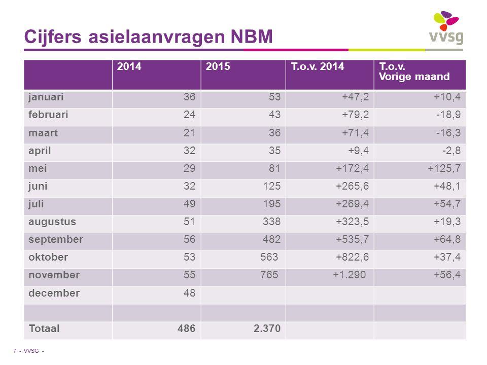 VVSG - Cijfers asielaanvragen NBM 7 - 20142015T.o.v. 2014T.o.v. Vorige maand januari3653+47,2+10,4 februari2443+79,2-18,9 maart2136+71,4-16,3 april323