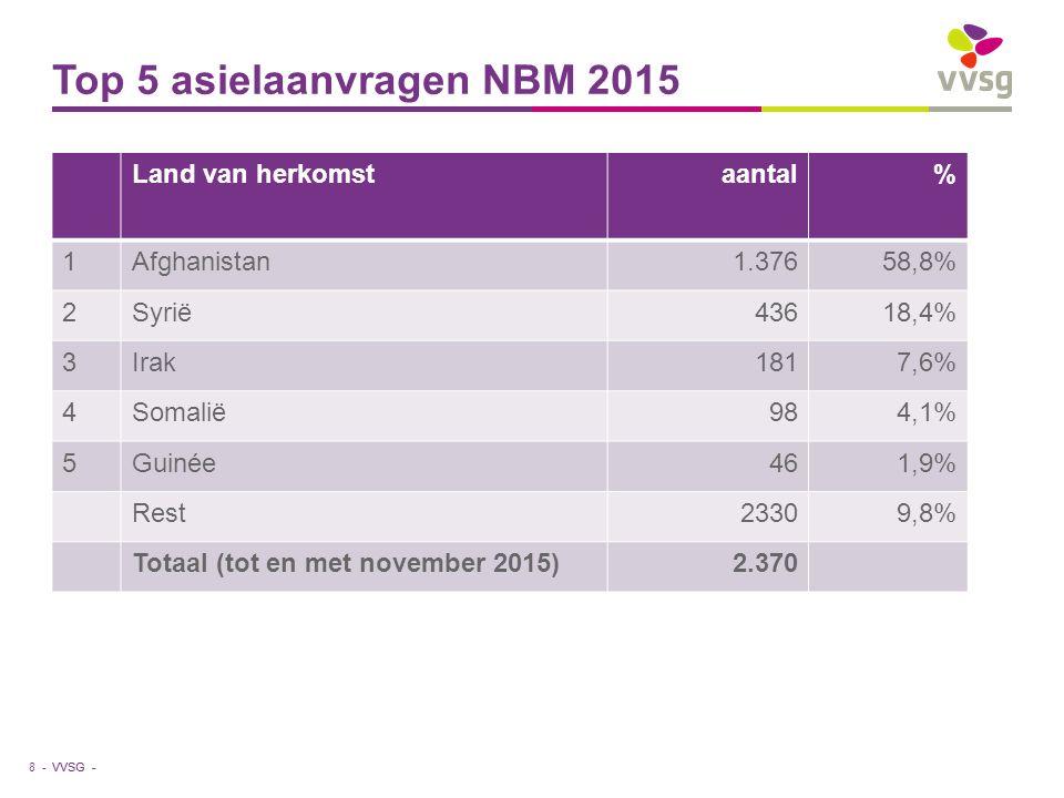 VVSG - Top 5 asielaanvragen NBM 2015 Land van herkomstaantal% 1Afghanistan1.37658,8% 2Syrië43618,4% 3Irak1817,6% 4Somalië984,1% 5Guinée461,9% Rest23309,8% Totaal (tot en met november 2015)2.370 8 -