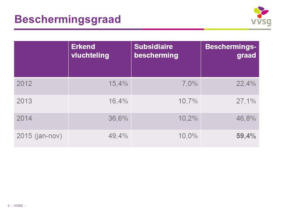 VVSG - Beschermingsgraad Erkend vluchteling Subsidiaire bescherming Beschermings- graad 201215,4%7,0%22,4% 201316,4%10,7%27,1% 201436,6%10,2%46,8% 2015 (jan-nov)49,4%10,0%59,4% 9 -
