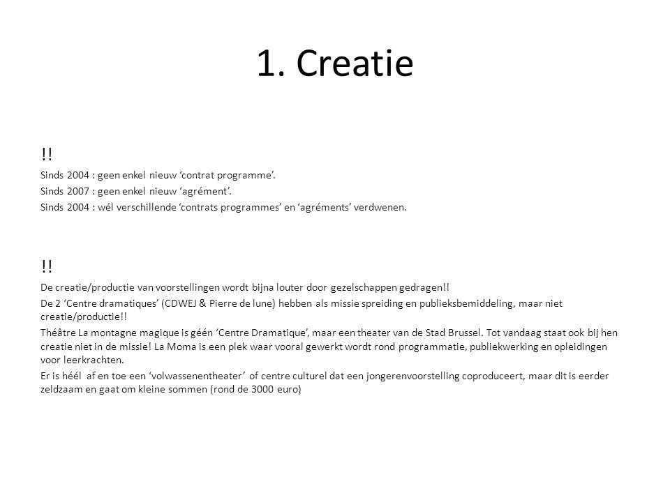 1. Creatie !. Sinds 2004 : geen enkel nieuw 'contrat programme'.