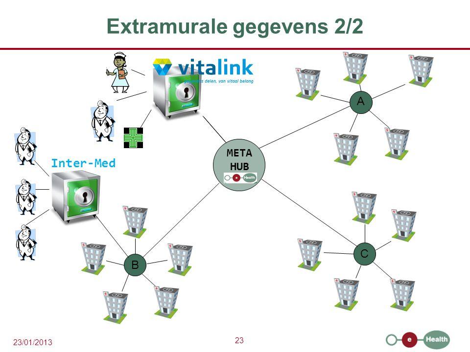 23 23/01/2013 Extramurale gegevens 2/2 A C B META HUB Inter-Med