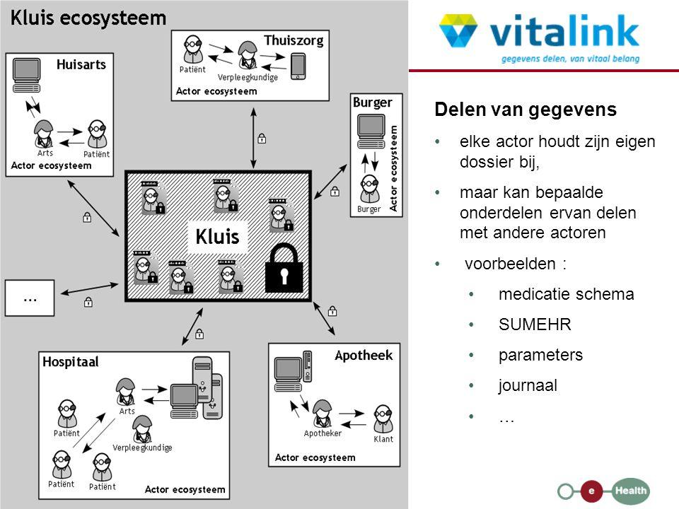24 23/01/2013 Delen van gegevens elke actor houdt zijn eigen dossier bij, maar kan bepaalde onderdelen ervan delen met andere actoren voorbeelden : medicatie schema SUMEHR parameters journaal …