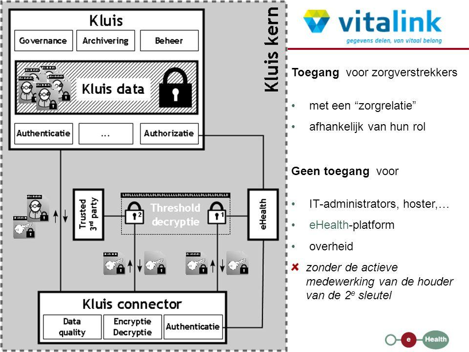 25 23/01/2013 Toegang voor zorgverstrekkers met een zorgrelatie afhankelijk van hun rol Geen toegang voor IT-administrators, hoster,… eHealth-platform overheid zonder de actieve medewerking van de houder van de 2 e sleutel